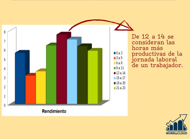 gráficahoramasproductiva (1)